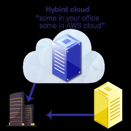 Hybird-Cloud